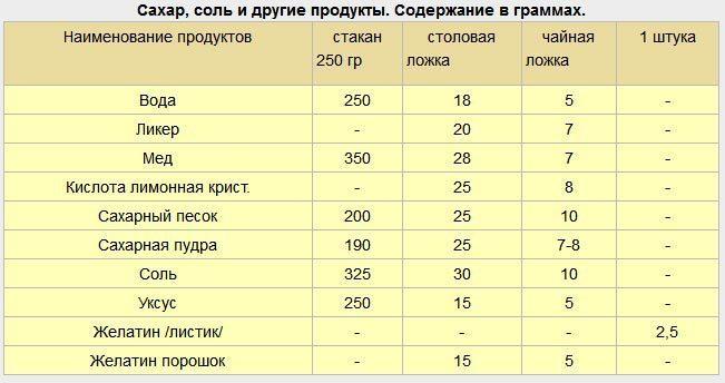 Мерная таблица продуктов - таблица продуктов питания